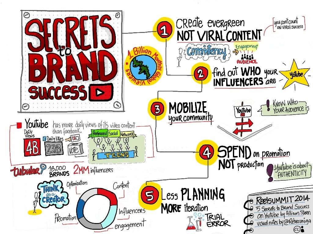 secrets-to-brand-success